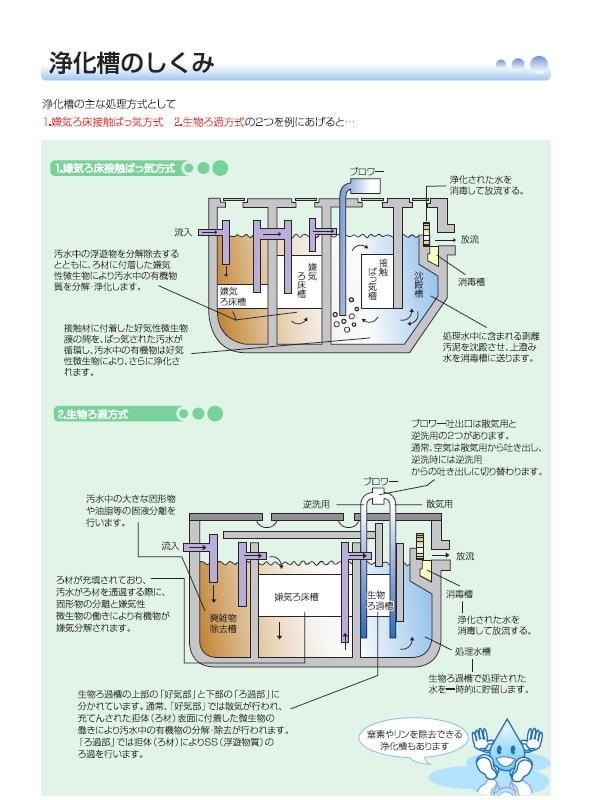 逆流 浄化槽